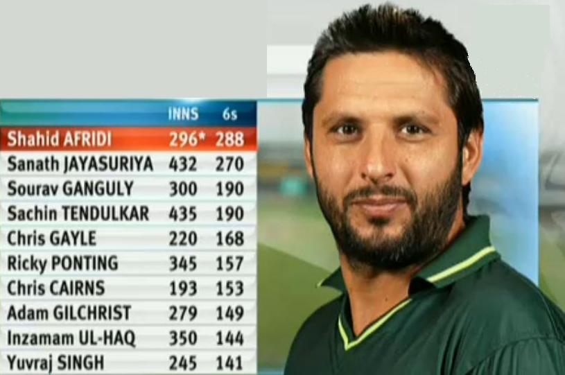 Shahid Afridi Cricket ProfileThe Cricket Profile