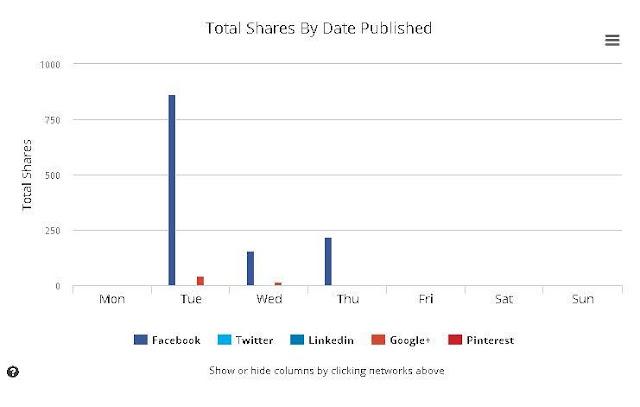 Cara membuat konten/artikel viral sendiri