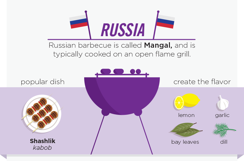 08-Russia-Mangal-personalcreations-Barbecue and Grilling Infographic from around the World-www-designstack-co