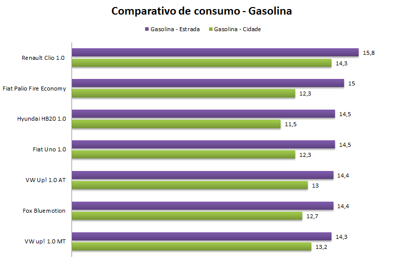Volkswagen Up! - consumo gasolina