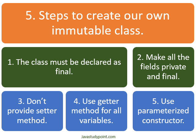 How we can create our own immutable class in java?