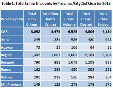 Crime and Drug Problem in the Philippines