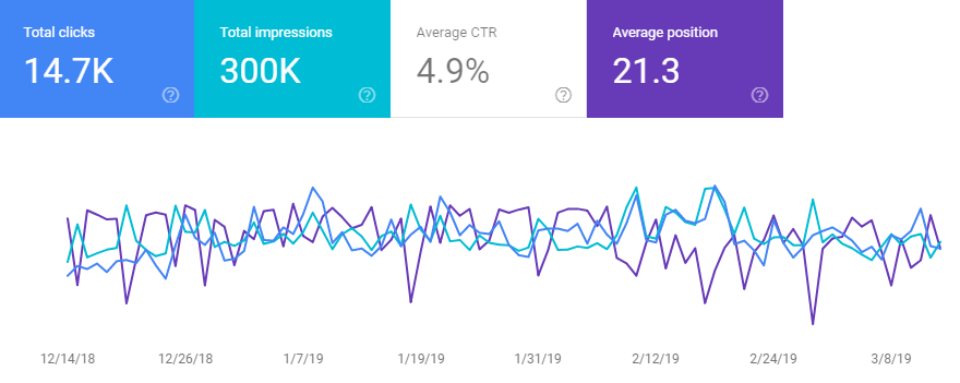 Total Clicks, Impressions, Average CTR (click through ratio) and Average position in Google Search