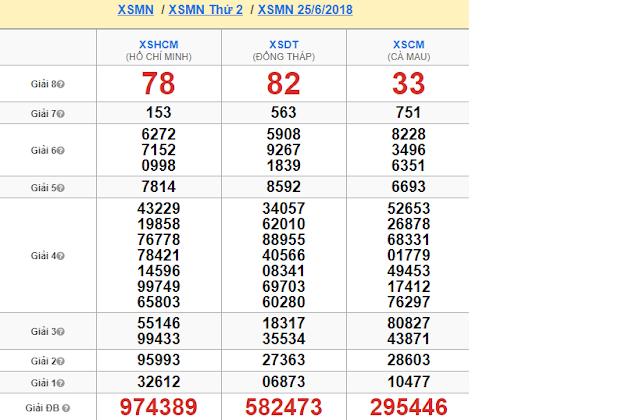 Kết quả soi cầu lô XSMN thứ hai ngày 25/06 - Win2888vn