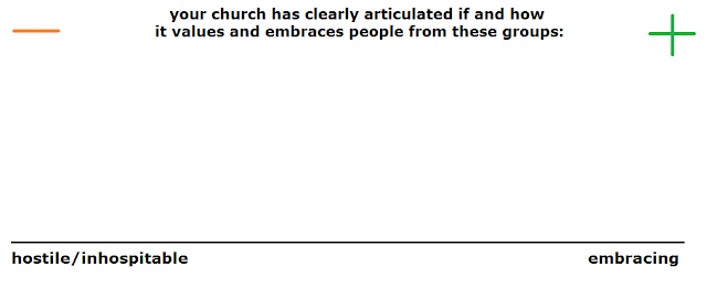 chart whom your church has articulated it values (or not), from hostile/inhospitable to embracing. Chart by rob g.