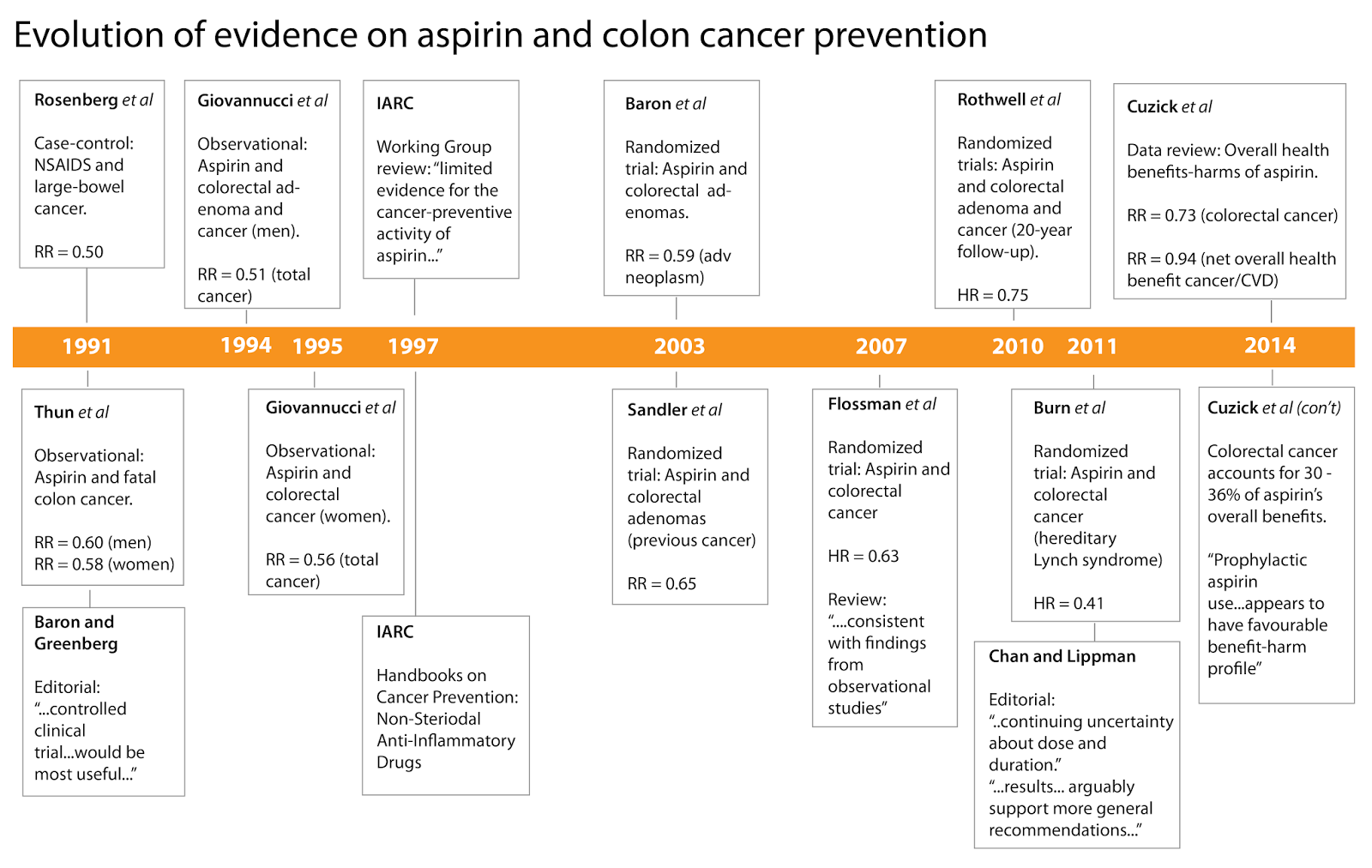 Evolution Of The Science On Aspirin Use And Colon Cancer Prevention Public Health Sciences Division Washington University In St Louis
