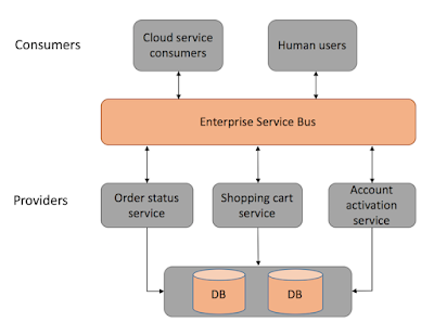 Figure 1: SOA Architecture