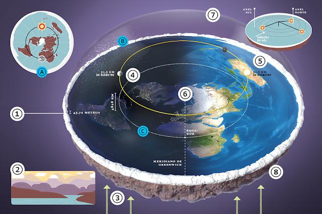 """Mudei As Rotas E Meus Planos: Blog De Geografia: A """"ciência"""" Da Terra Plana"""