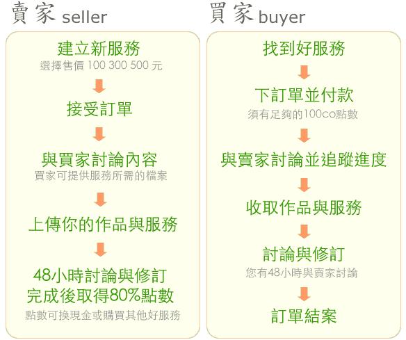 幾爸摳買賣服務簡易流程圖