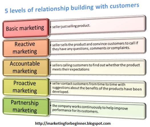 a definition and four approaches to marketing Definition of integrated marketing communications (imc): an approach to achieving the objectives of a marketing campaign, through a well coordinated use of different.