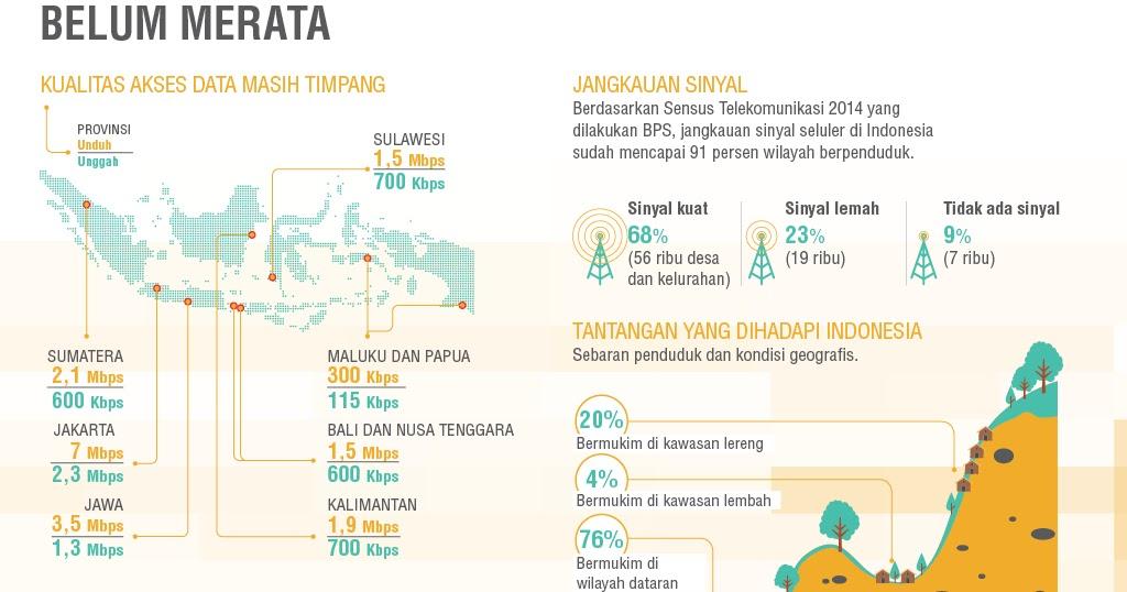 Bagaimana perkembangan Ekonomi Digital di Indonesia?