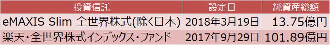 eMAXIS Slim 全世界株式(除く日本)と楽天・全世界株式インデックス・ファンドの純資産総額