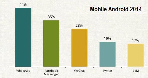 Pengguna-mobile-sosial-media