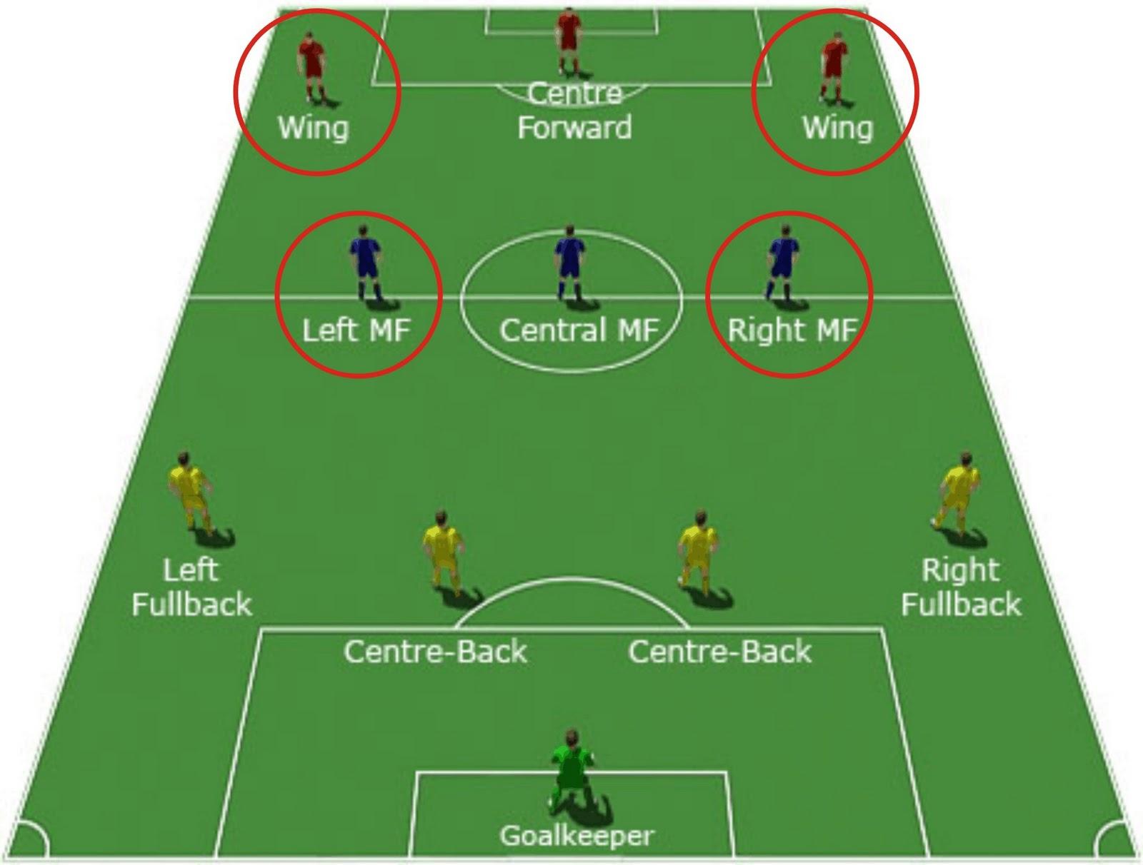 Fussball Positionen