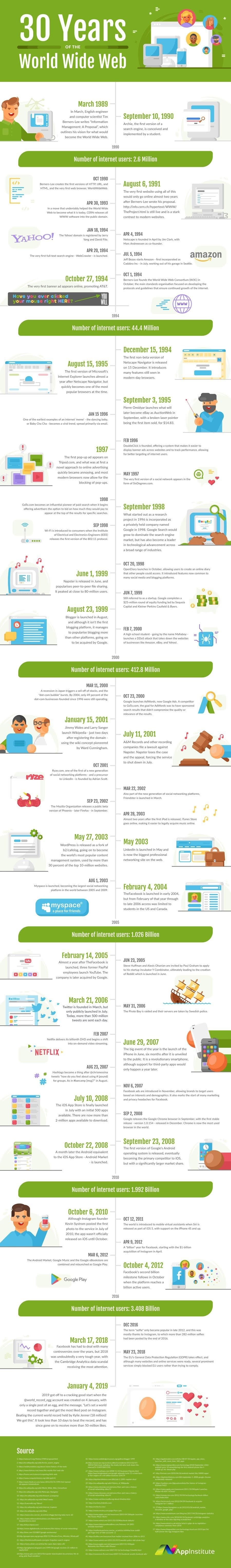 Celebrating 30 Years of the World Wide Web #infographic