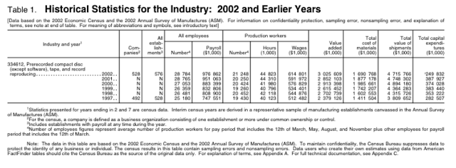 2002 Music Biz Census.