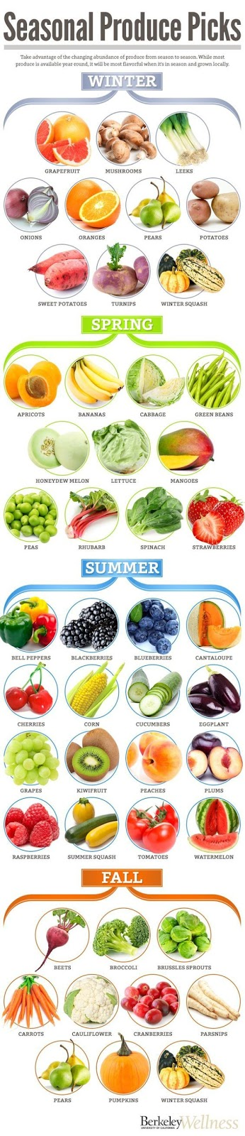 Top Healthy Veges and Fruits from four Seasons