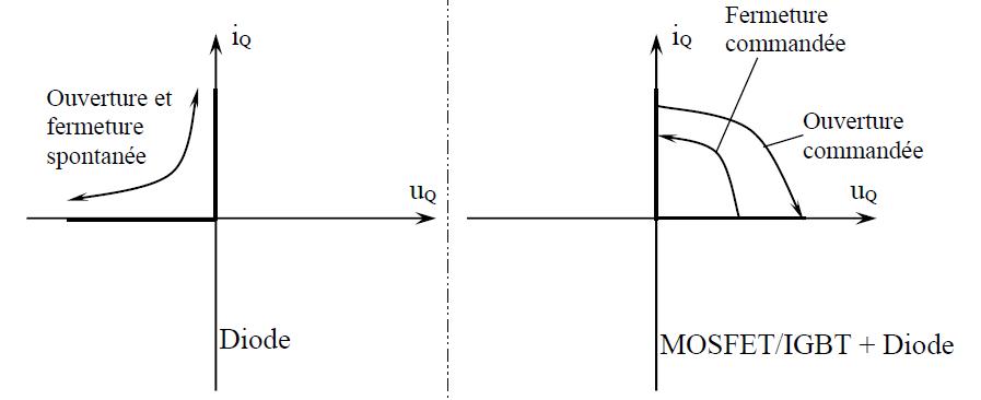 Caractéristique d'une diode et  Caractéristique d'une diode+IGBT(ou MOSFET)