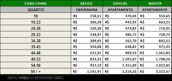Tabela de preços Unimed Central e Nacional