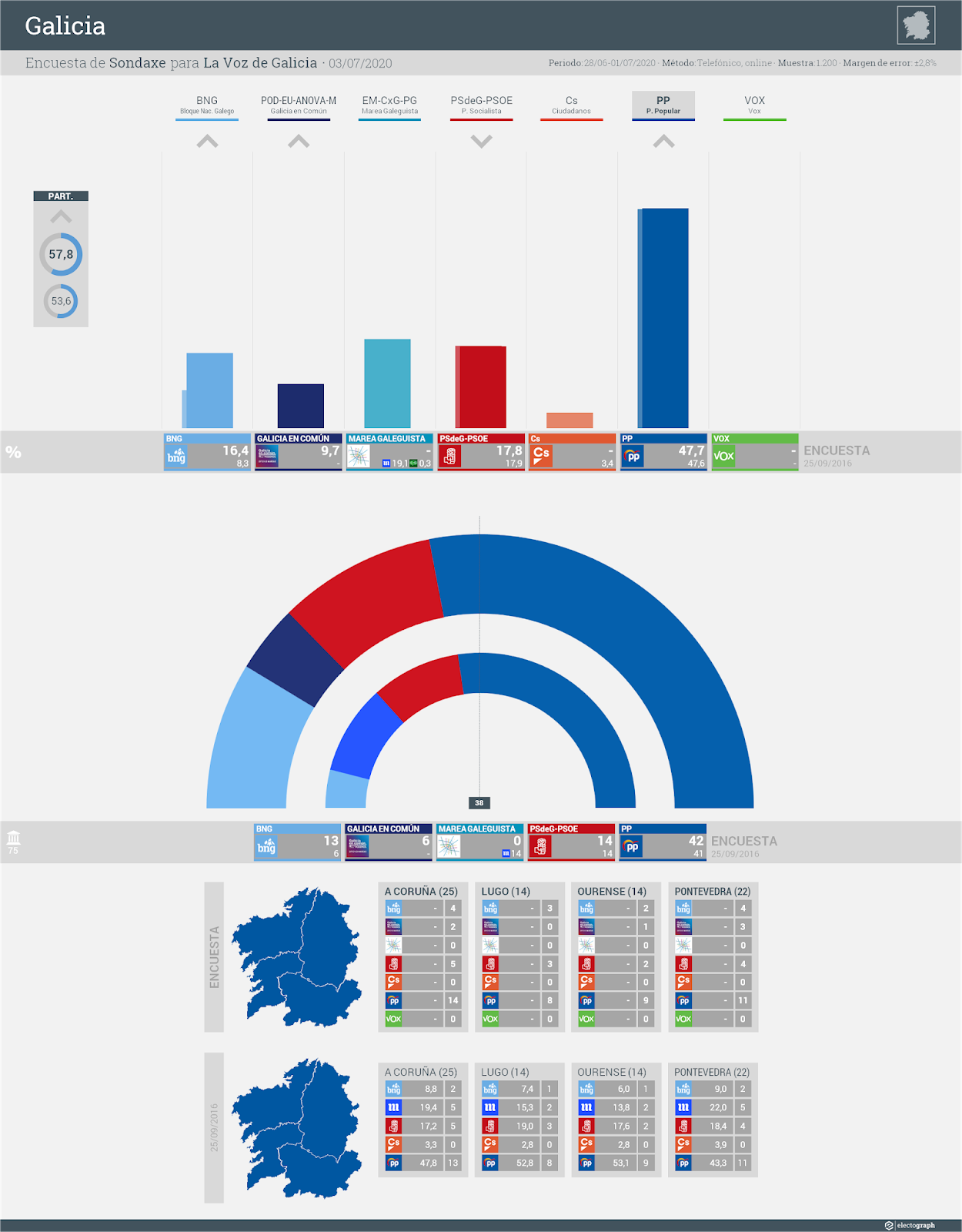 Gráfico de la encuesta para elecciones autonómicas en Galicia realizada por Sondaxe para La Voz de Galicia, 3 de julio de 2020