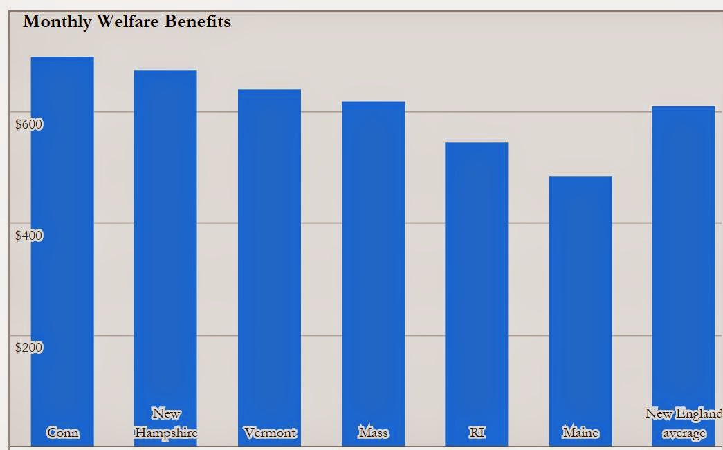 Income Requirement For Food Stamps In Ct