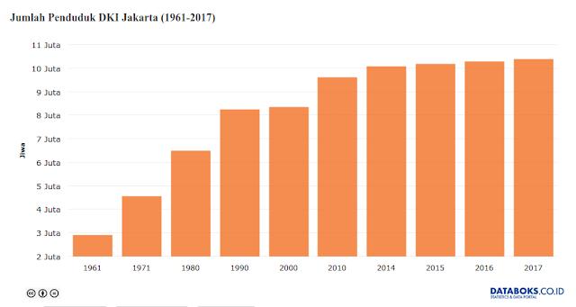 Grafik pertumbuhan penduduk 1961 sampai 2017
