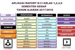 Aplikasi Penilaian Raport K13 revisi 2017 SD Semester 2 semua Kelas
