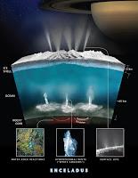 Enceladus Hydrothermal Activity