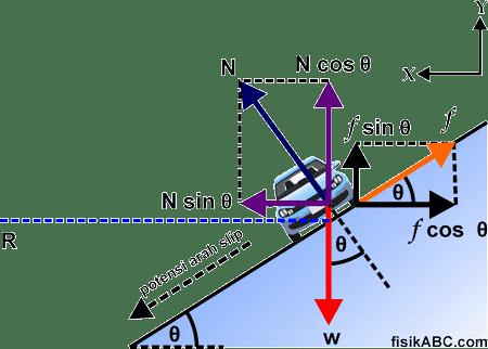 cara menentukan rumus Kecepatan Minimum dan Maksimum Di Tikungan Miring Kasar Agar Tidak Slip