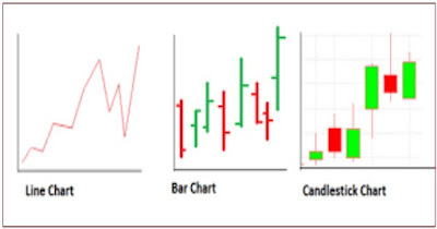 The Types of Forex Charts