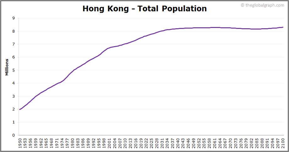 Hong Kong  Total Population Trend