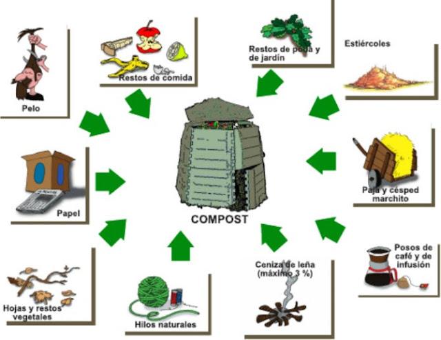 Gráfico explicativo de materiales que se pueden añadir al compost.