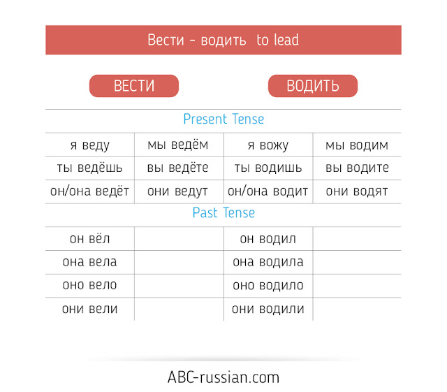 verb of motion in russian