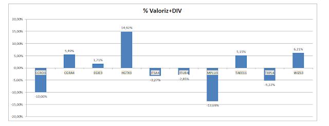 Valorização + Dividendos em Agosto - Carteira de Dividendos