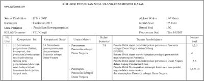 Download dan dapatkan Kisi Kisi UTS PKn Kelas 7 Semester 1/ Ganjil Kurikulum 2013/ kurtilas/ k 13 tahun 2017 2018 www.soalbagus.com