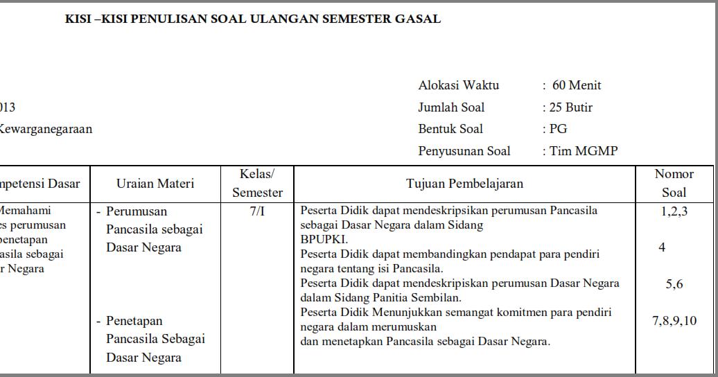 Kisi Kisi UTS PKn Kelas 7 Semester 1/ Ganjil Kurikulum 2013  Oemar Bakri
