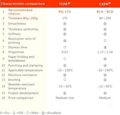 characteristic comparison pp paper