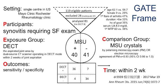 雙能量電腦斷層掃描診斷痛風的能力 診斷 研究的GATE Frame 痛風看哪一科?風濕科!