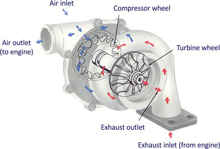 Parts of a Turbocharger