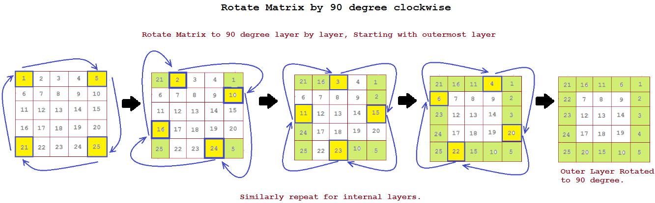 Top 10 Matrix Interview Questions in Java | JavaByPatel