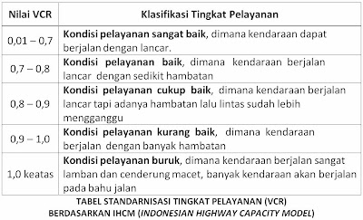 Tabel Standarnisasi Tingkat Pelayanan (VCR), IHCM 1997 (Indonesian Highway Capacity Model)