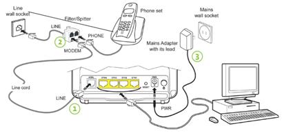 Microsoft Help Desk: How do you set up Wireless Modem