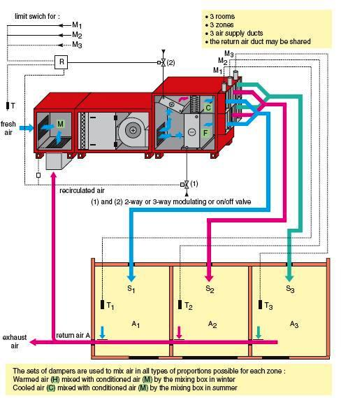 Air Conditioning System Configurations Part Two