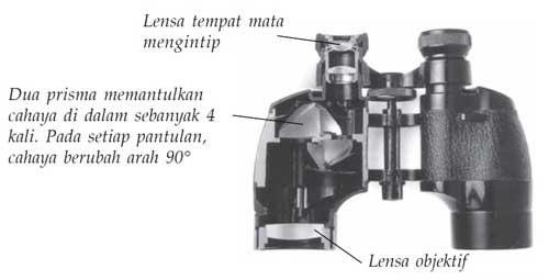 bagan teropong prisma (binokuler)