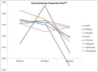 India's Buying Propensity Index Falls Precipitously in December