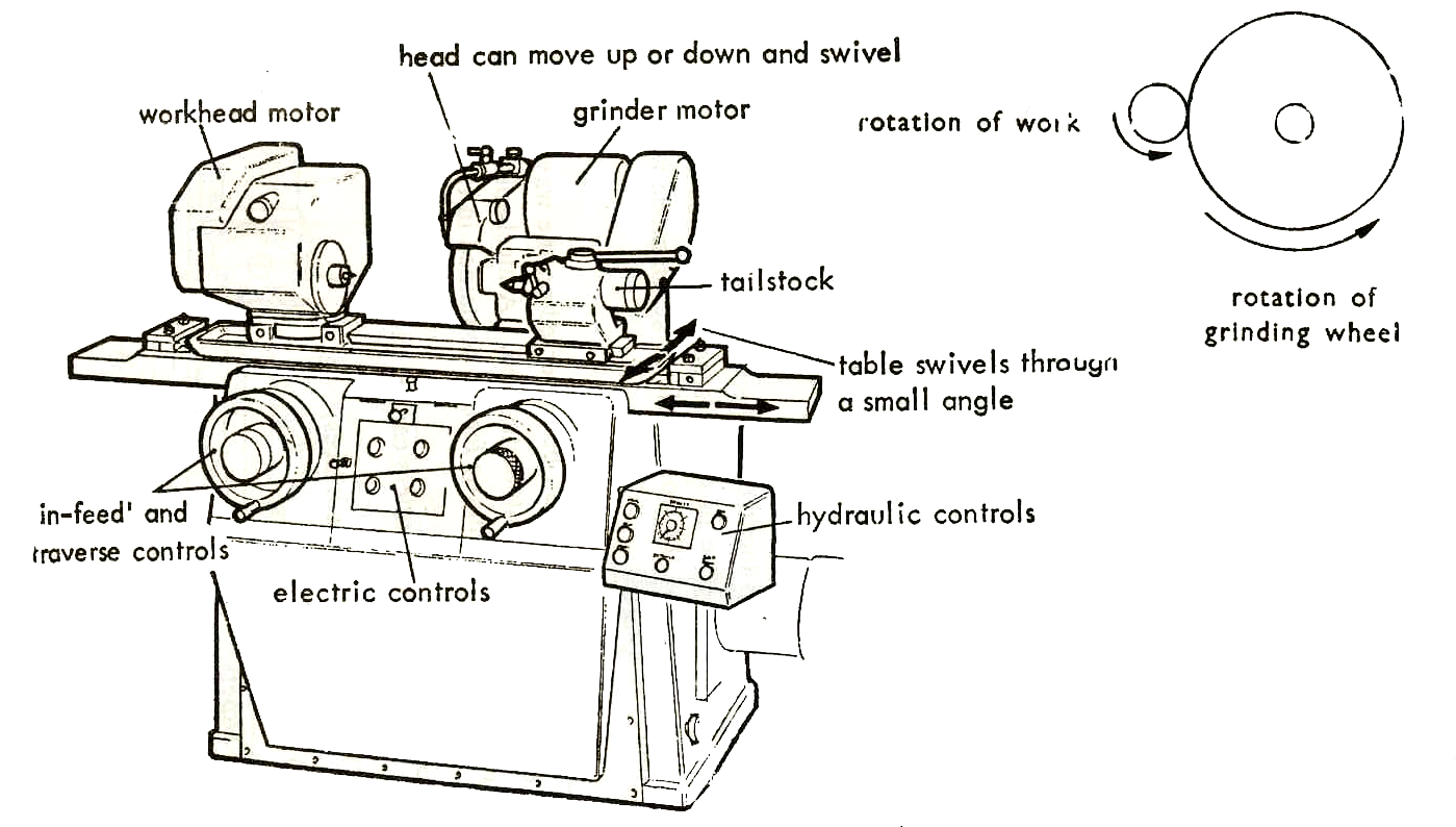 Surface Grinder Machine Diagram Diagram
