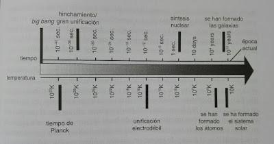 Cronologia del Big Bang