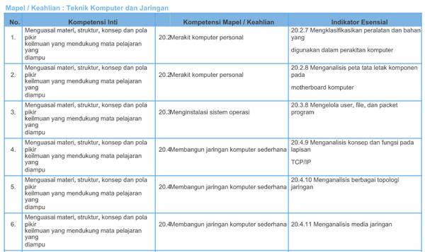 Kisi-Kisi Soal Pretest PPG SMK 2018 Teknik Komputer dan Jaringan