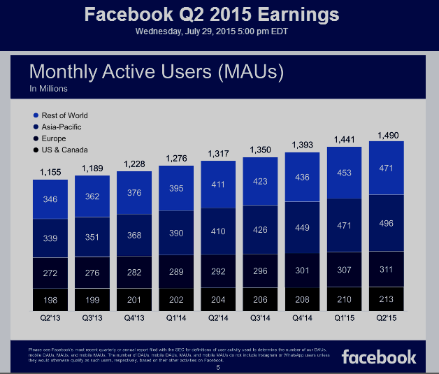 Facebook Monthly Active Users (MAUs)