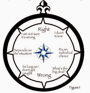 Quotes About Moral Compass. QuotesGram